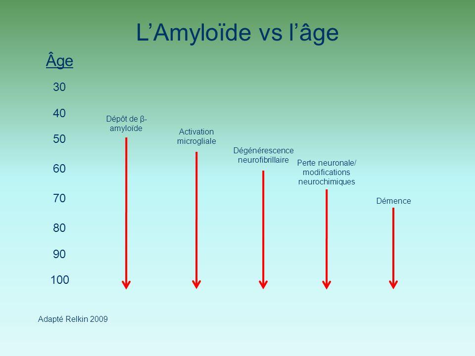 L'Amyloïde vs l'âge Âge 30 40 50 60 70 80 90 100 Dépôt de β-amyloïde