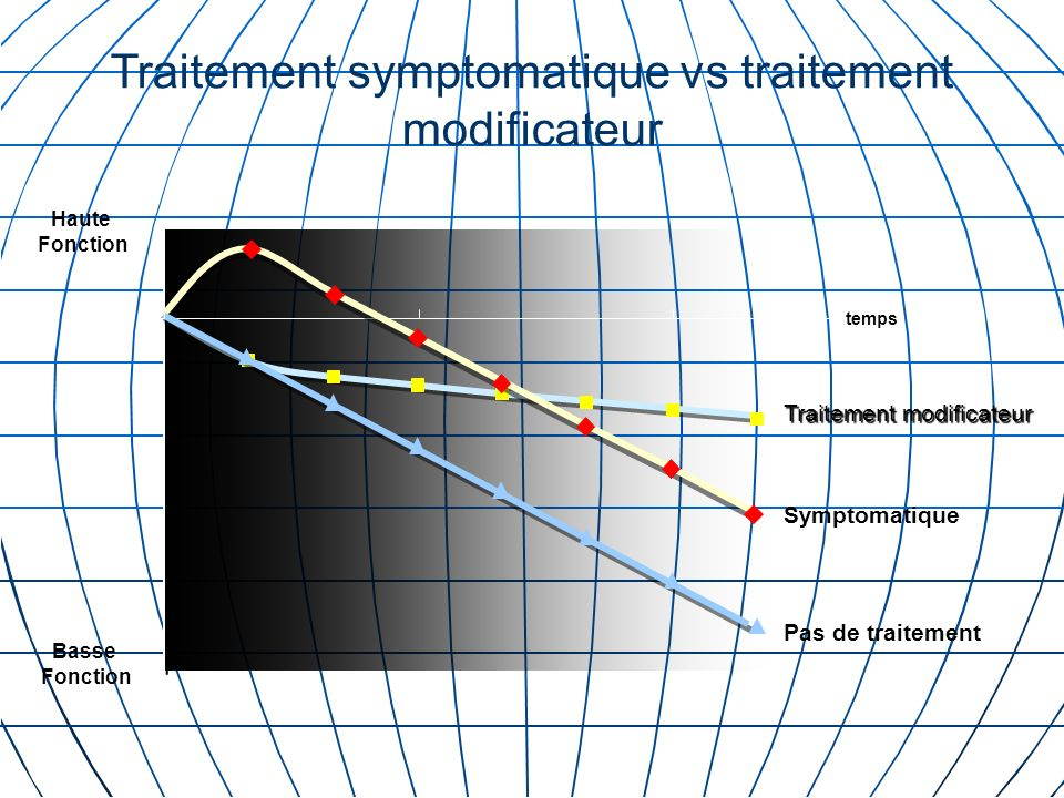 Traitement symptomatique vs traitement modificateur