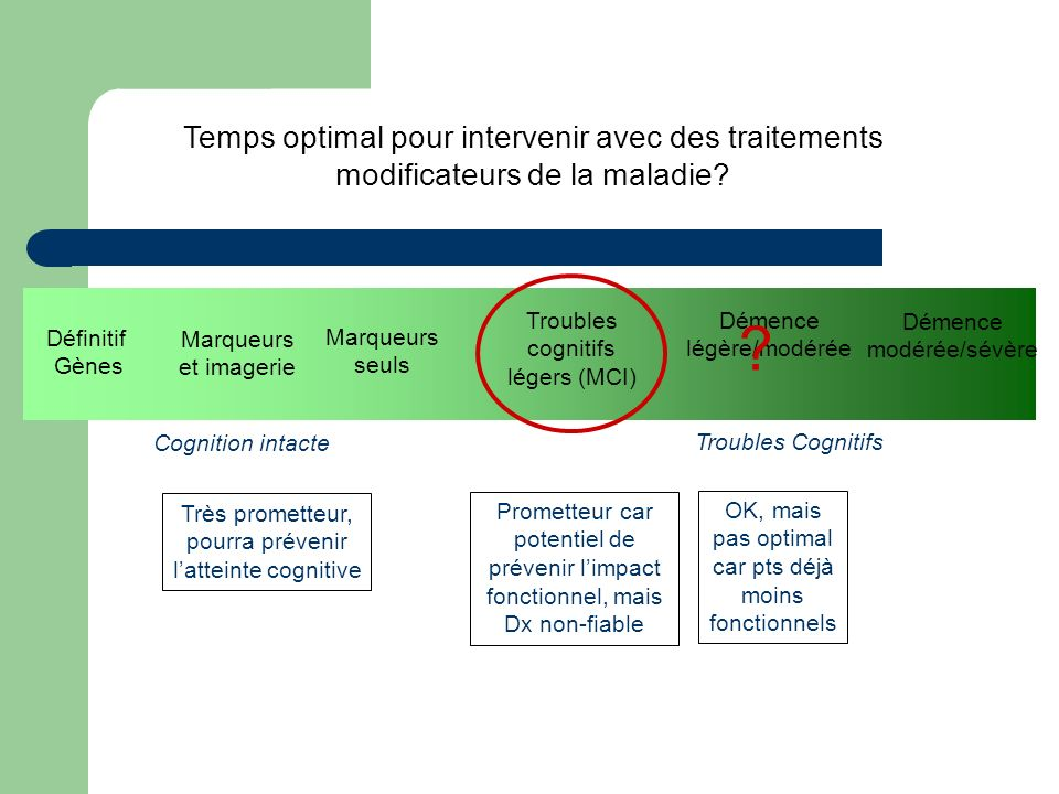 Temps optimal pour intervenir avec des traitements modificateurs de la maladie
