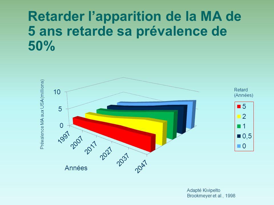 Retarder l'apparition de la MA de 5 ans retarde sa prévalence de 50%