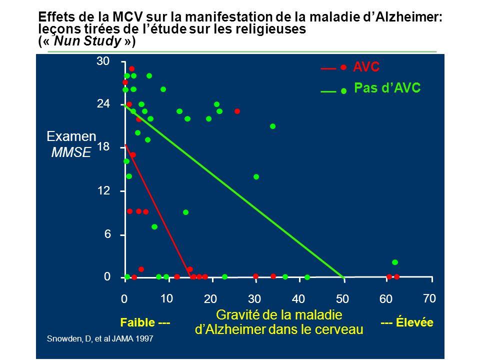 Gravité de la maladie d'Alzheimer dans le cerveau