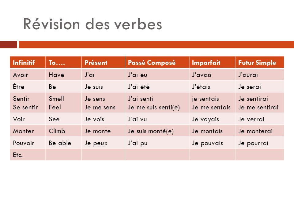 Révision des verbes Infinitif To…. Présent Passé Composé Imparfait
