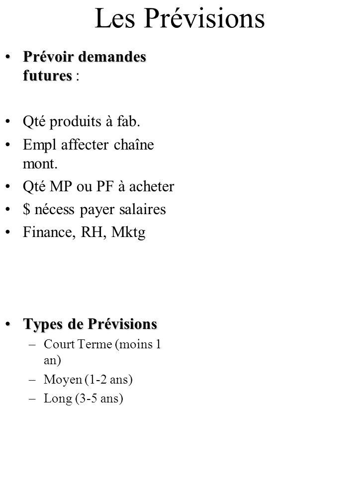 Les Prévisions Prévoir demandes futures : Qté produits à fab.