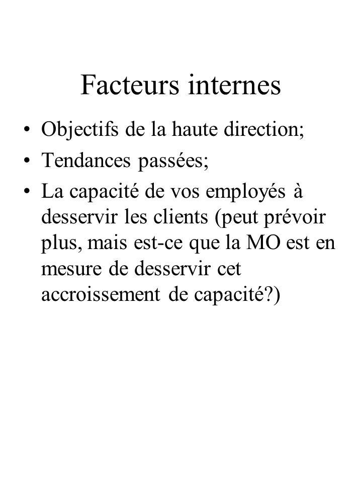 Facteurs internes Objectifs de la haute direction; Tendances passées;