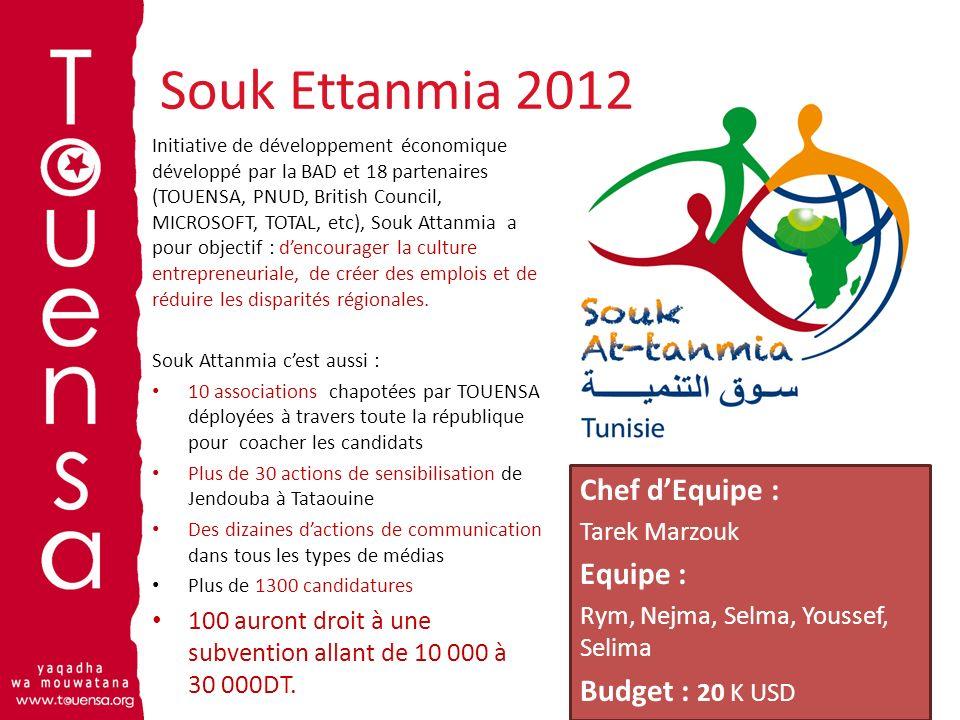 Souk Ettanmia 2012 Chef d'Equipe : Equipe : Budget : 20 K USD
