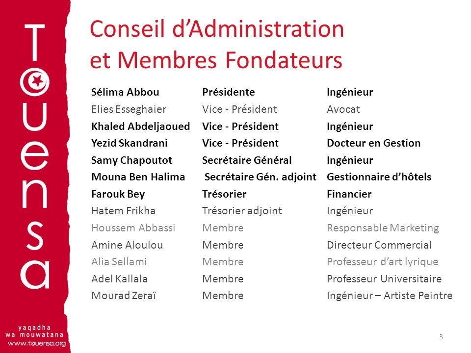 Conseil d'Administration et Membres Fondateurs