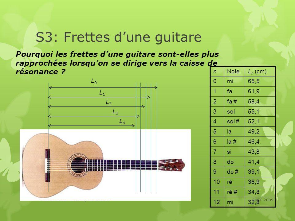 S3: Frettes d'une guitare