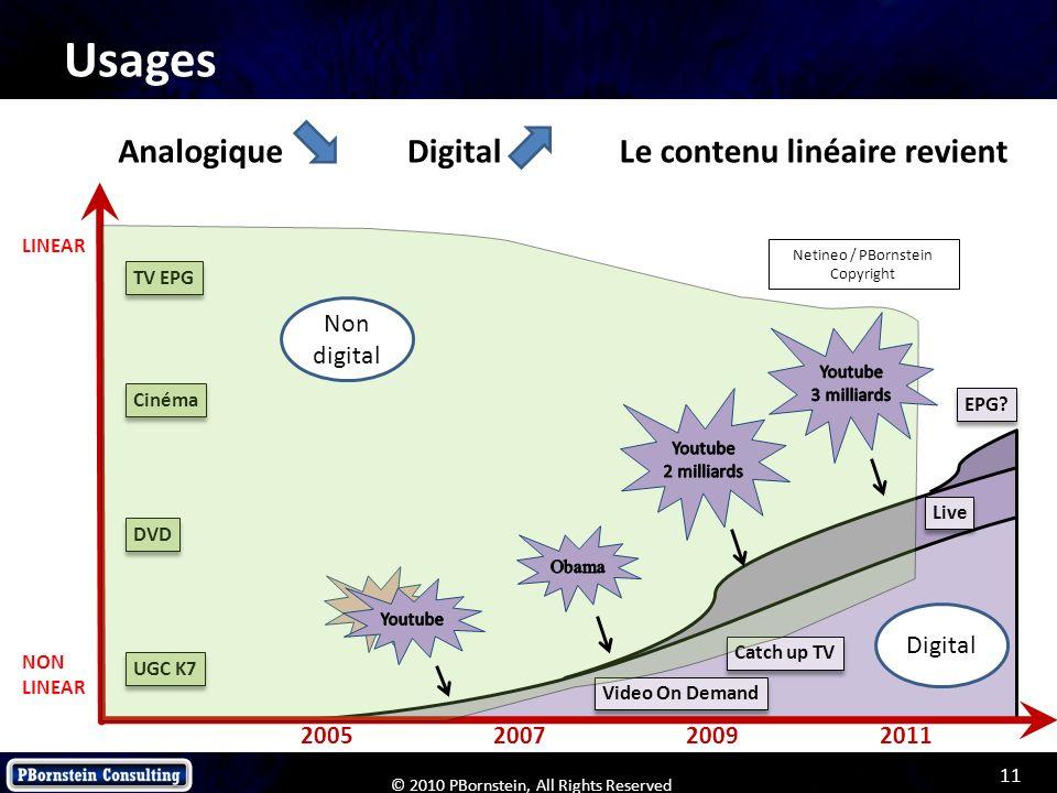 Usages Analogique Digital Le contenu linéaire revient Non digital