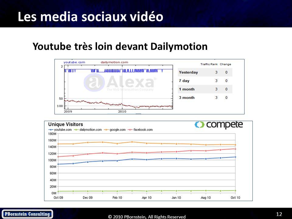 Les media sociaux vidéo