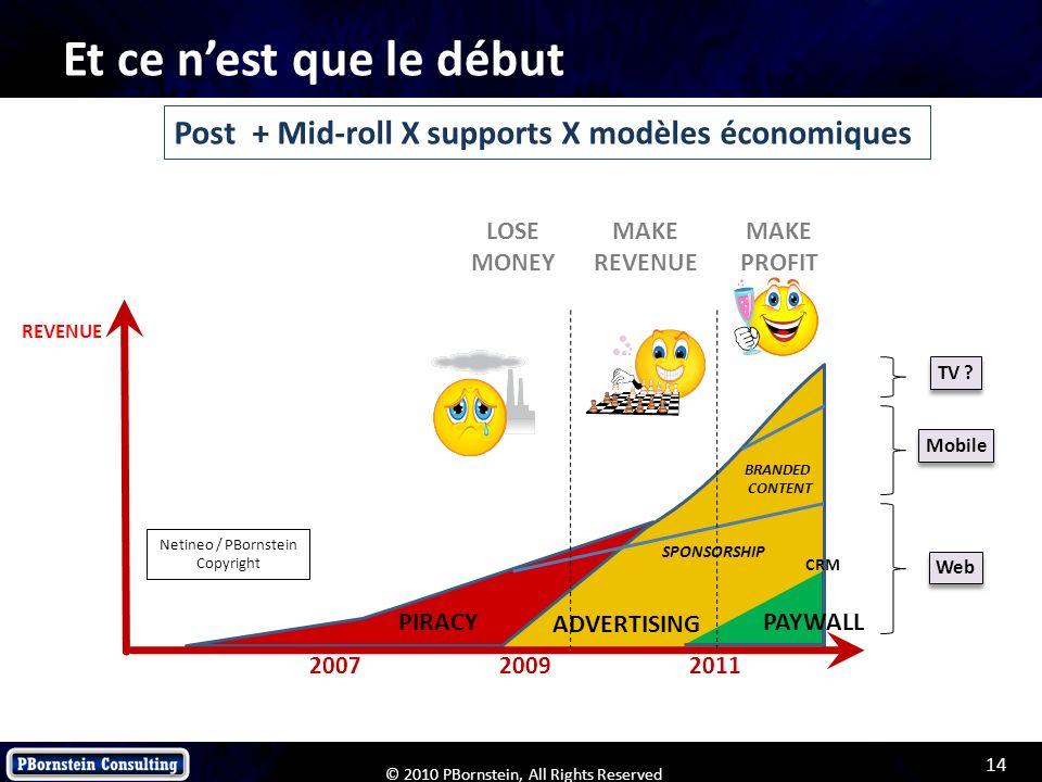 Et ce n'est que le début Post + Mid-roll X supports X modèles économiques. LOSE. MONEY. MAKE. REVENUE.