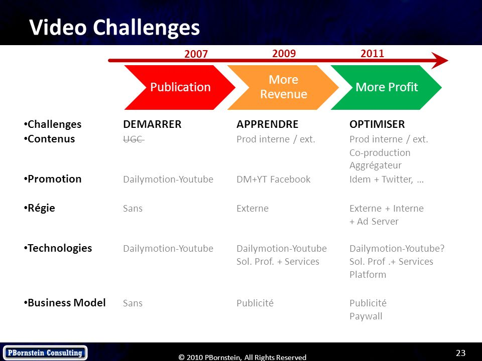Video Challenges More Revenue Challenges DEMARRER APPRENDRE OPTIMISER
