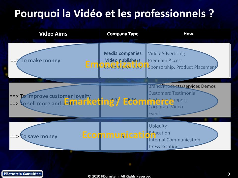 Pourquoi la Vidéo et les professionnels