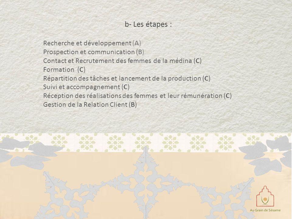 b- Les étapes : Recherche et développement (A)