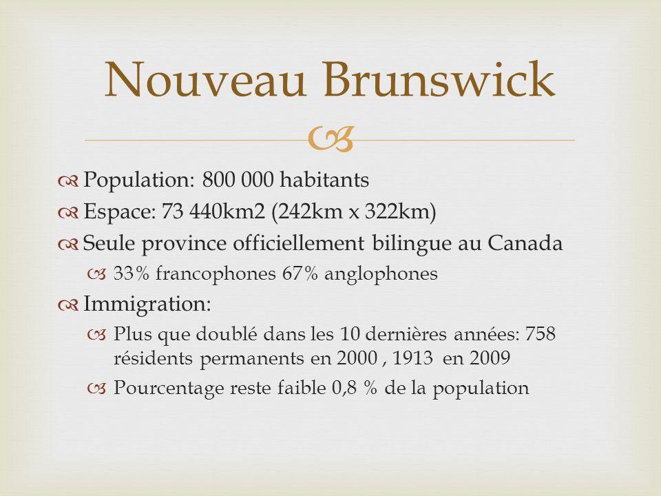 Nouveau Brunswick Population: 800 000 habitants