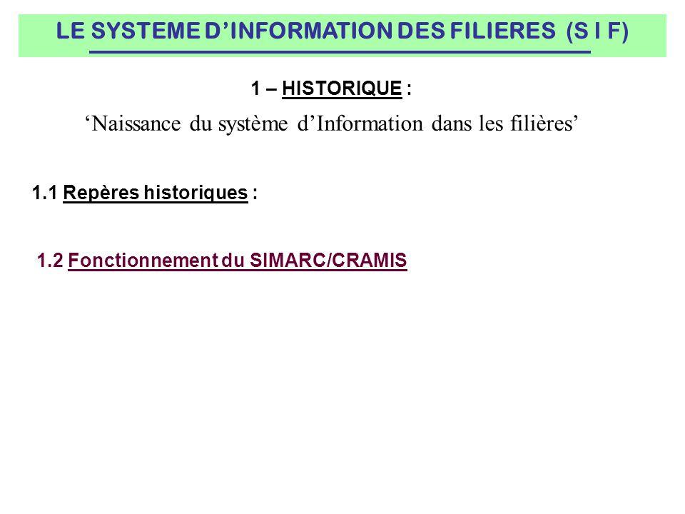1.2 Fonctionnement du SIMARC/CRAMIS