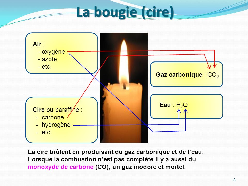 La bougie (cire) Air : - oxygène - azote - etc. Gaz carbonique : CO2