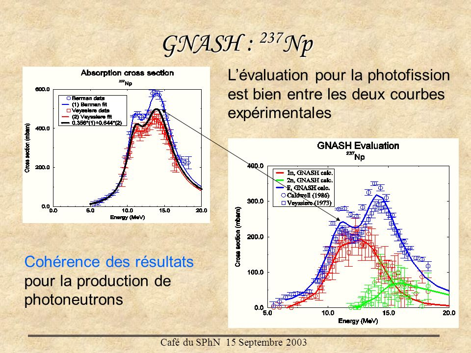 GNASH : 237Np L'évaluation pour la photofission est bien entre les deux courbes expérimentales.