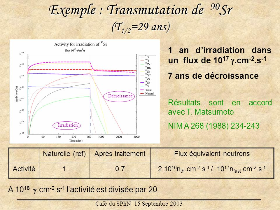 Exemple : Transmutation de 90Sr (T1/2=29 ans)