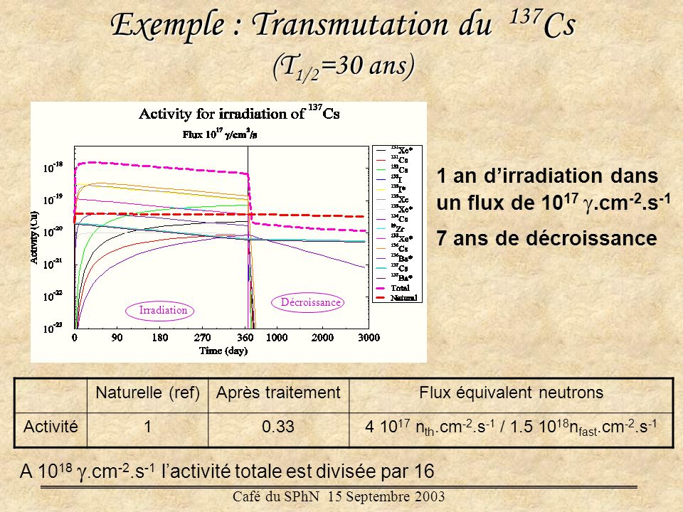 Exemple : Transmutation du 137Cs (T1/2=30 ans)