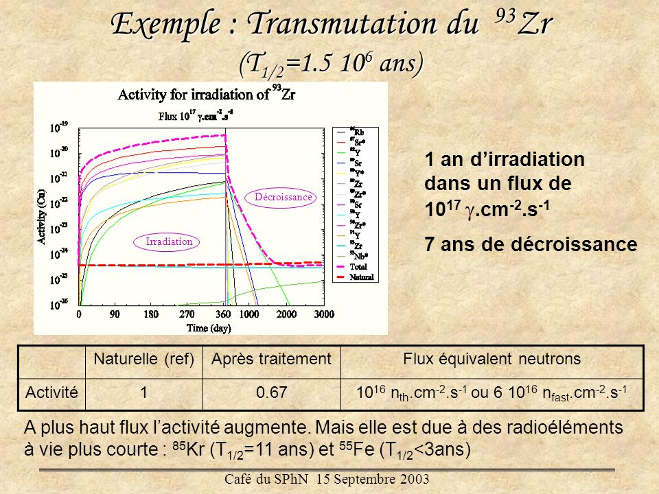 Exemple : Transmutation du 93Zr (T1/2=1.5 106 ans)