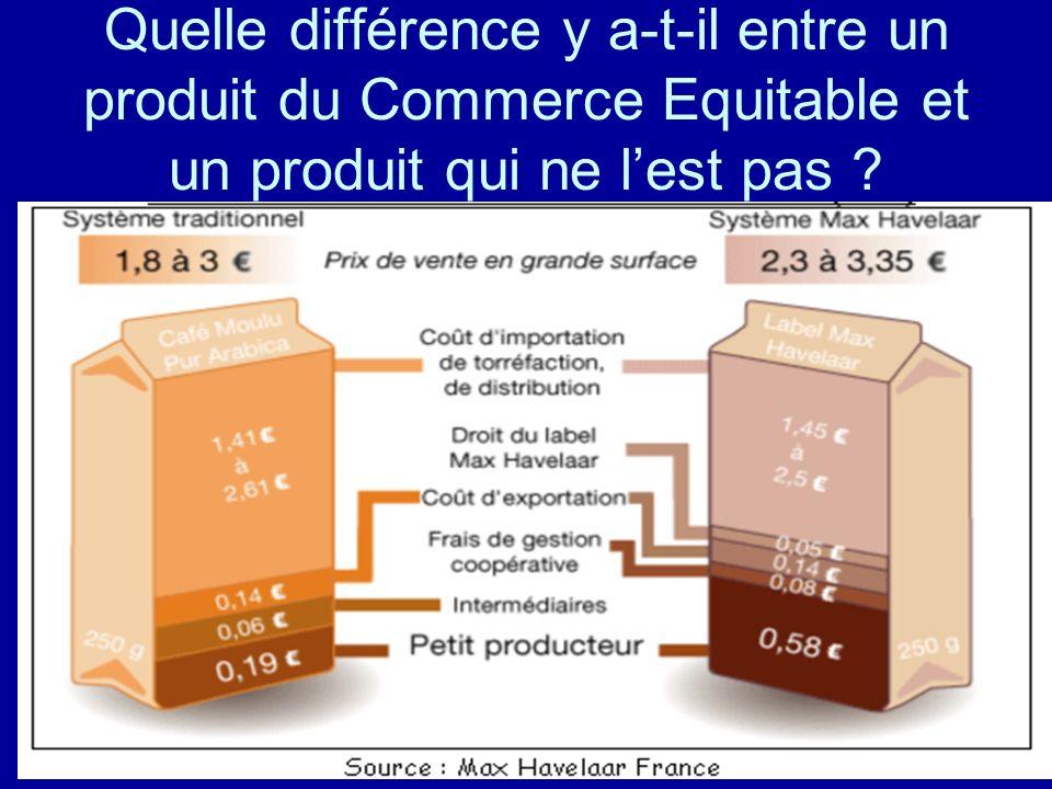 Quelle différence y a-t-il entre un produit du Commerce Equitable et un produit qui ne l'est pas