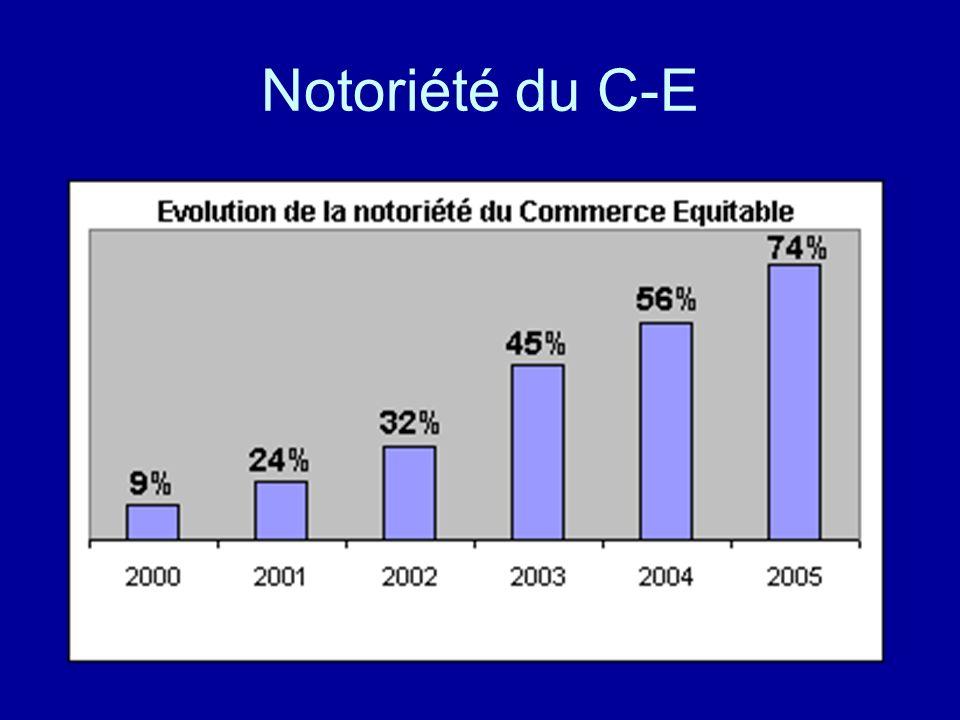Notoriété du C-E
