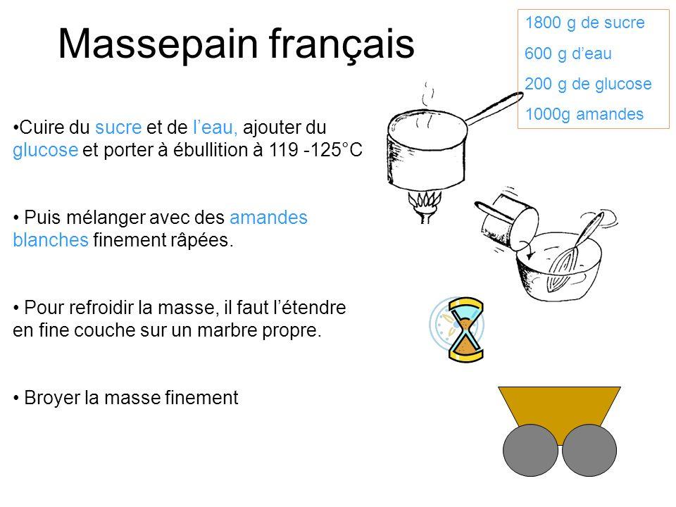 Massepain français 1800 g de sucre. 600 g d'eau. 200 g de glucose. 1000g amandes.