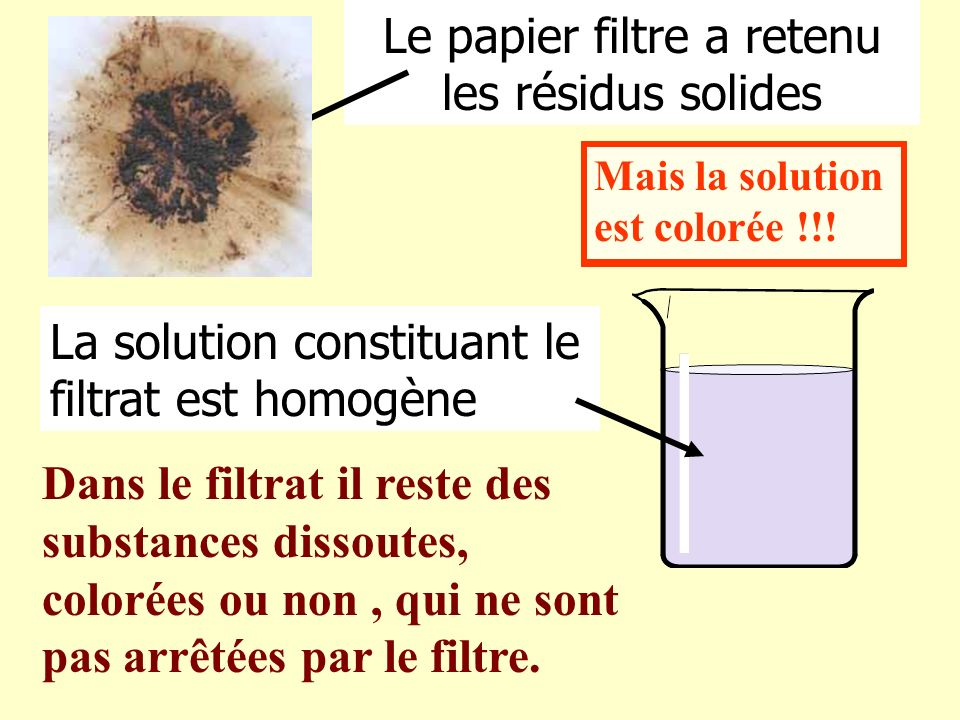 Le papier filtre a retenu les résidus solides