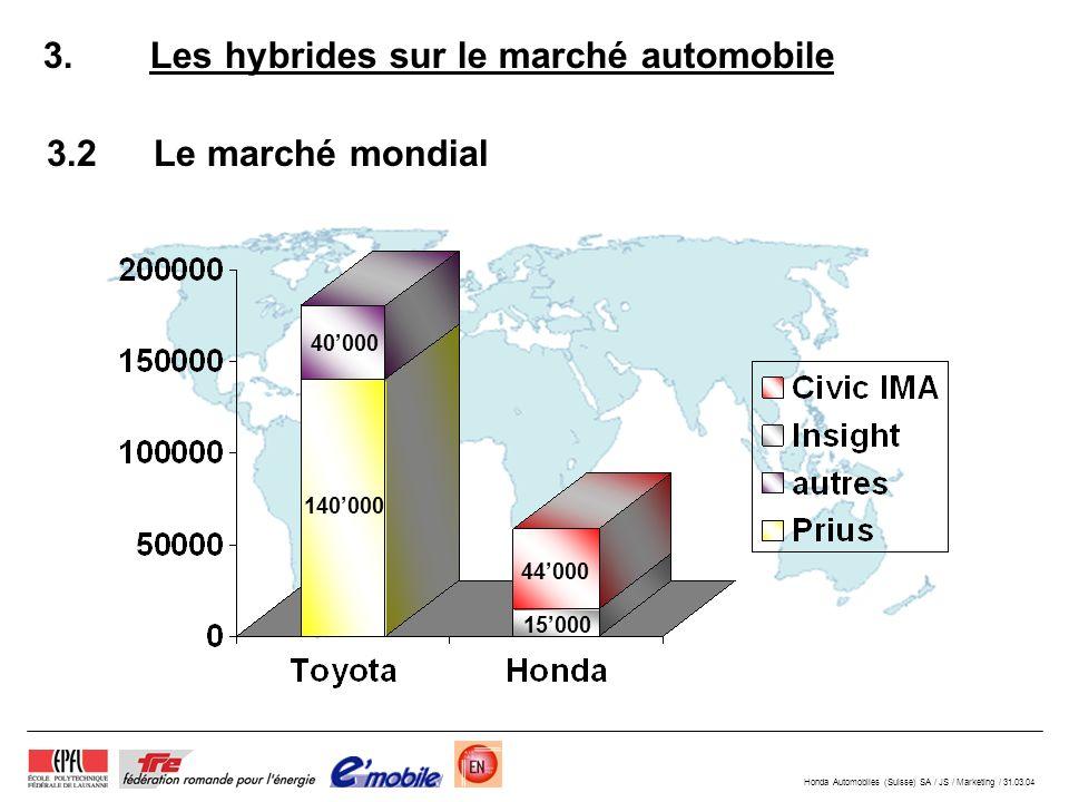 3. Les hybrides sur le marché automobile