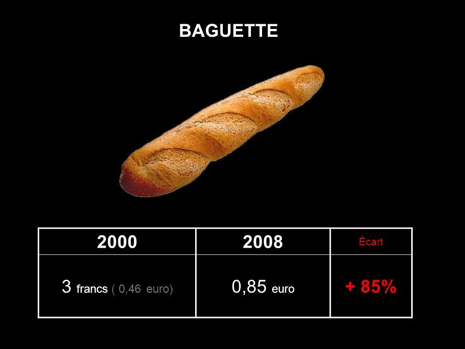 BAGUETTE 2000 2008 Écart 3 francs ( 0,46 euro) 0,85 euro + 85%