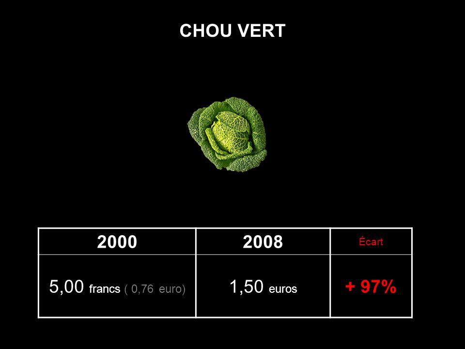 CHOU VERT 2000 2008 Écart 5,00 francs ( 0,76 euro) 1,50 euros + 97%