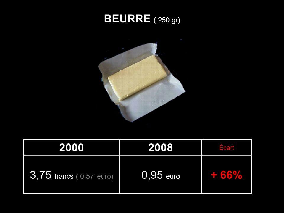 BEURRE ( 250 gr) 2000 2008 3,75 francs ( 0,57 euro) 0,95 euro + 66%
