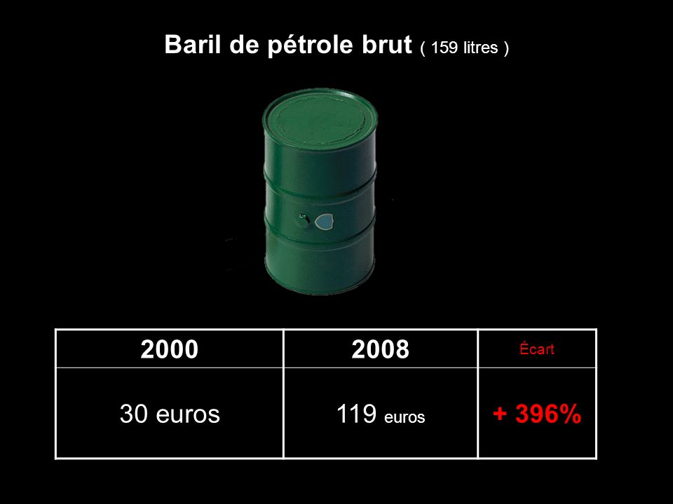 Baril de pétrole brut ( 159 litres )