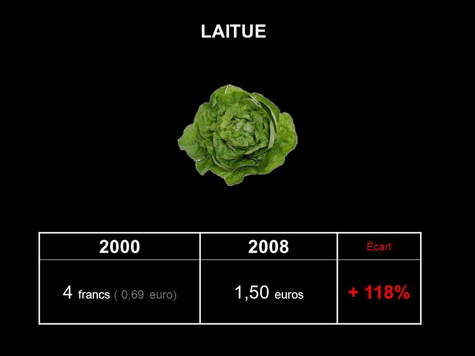 LAITUE 2000 2008 Écart 4 francs ( 0,69 euro) 1,50 euros + 118%