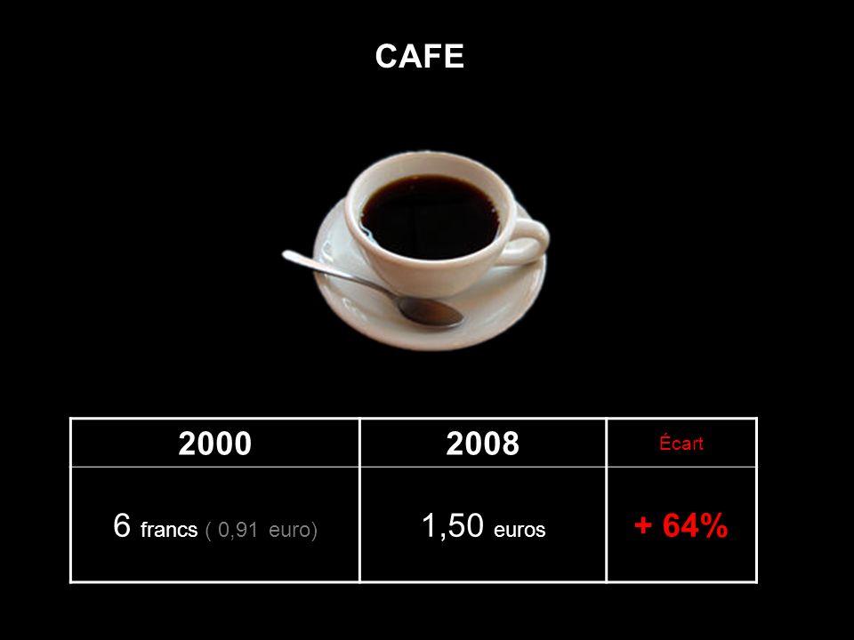 CAFE 2000 2008 Écart 6 francs ( 0,91 euro) 1,50 euros + 64%
