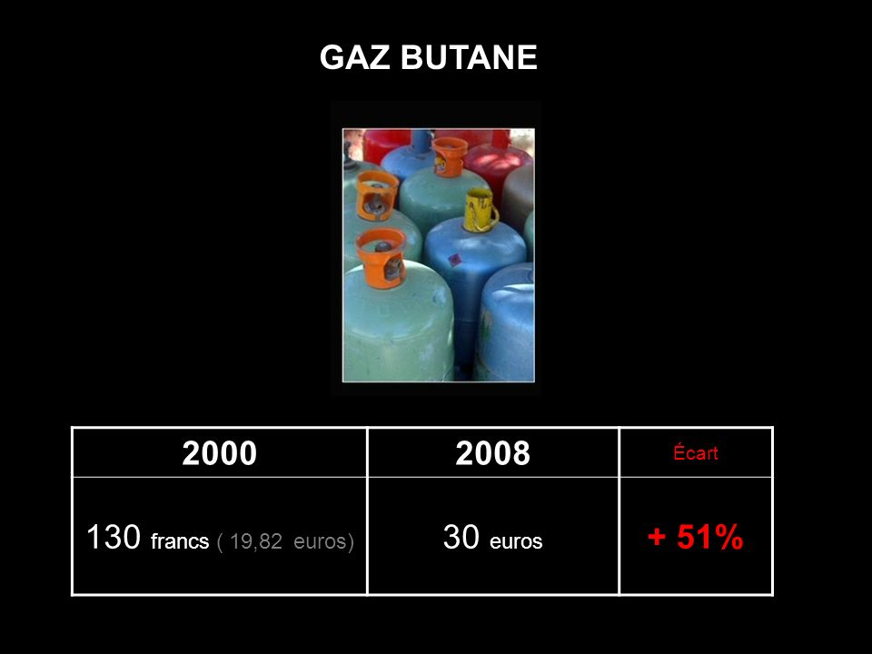 GAZ BUTANE 2000 2008 Écart 130 francs ( 19,82 euros) 30 euros + 51%