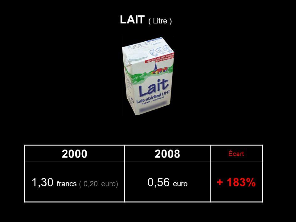 LAIT ( Litre ) 2000 2008 1,30 francs ( 0,20 euro) 0,56 euro + 183%