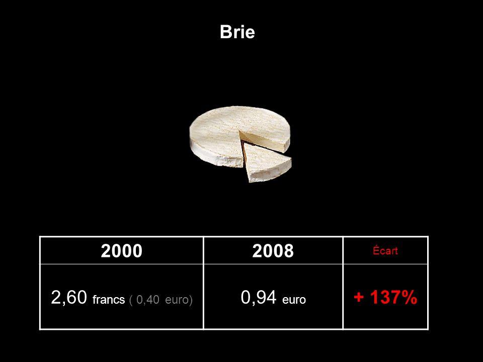 Brie 2000 2008 Écart 2,60 francs ( 0,40 euro) 0,94 euro + 137%
