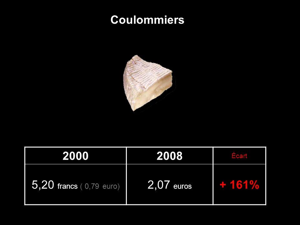 Coulommiers 2000 2008 Écart 5,20 francs ( 0,79 euro) 2,07 euros + 161%