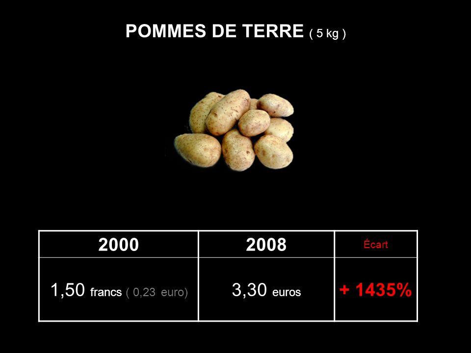POMMES DE TERRE ( 5 kg ) 2000 2008 1,50 francs ( 0,23 euro) 3,30 euros