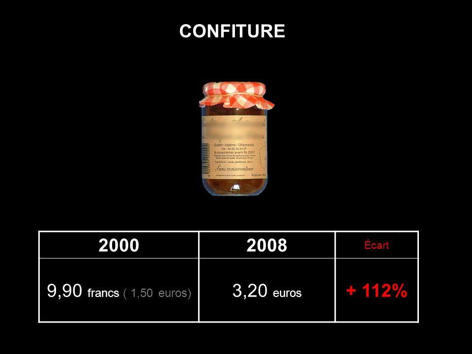 CONFITURE 2000 2008 Écart 9,90 francs ( 1,50 euros) 3,20 euros + 112%