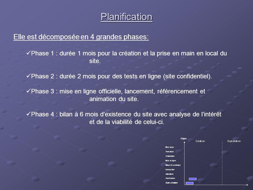 Planification Elle est décomposée en 4 grandes phases: