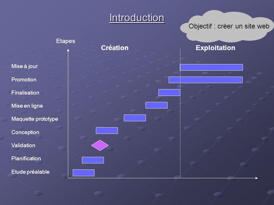 Objectif : créer un site web
