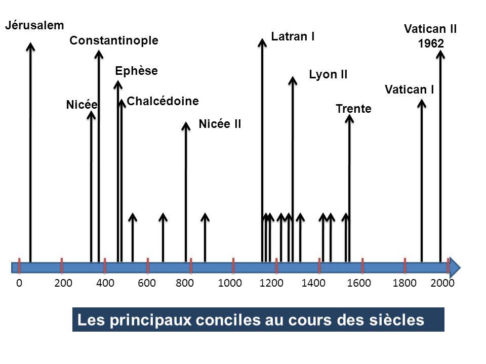 Les principaux conciles au cours des siècles
