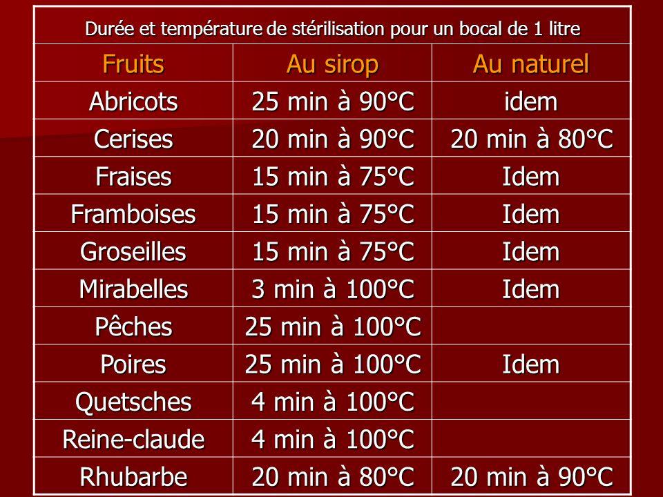 Durée et température de stérilisation pour un bocal de 1 litre