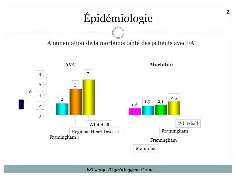 ESC 2009 - D'après Pappone C et al.