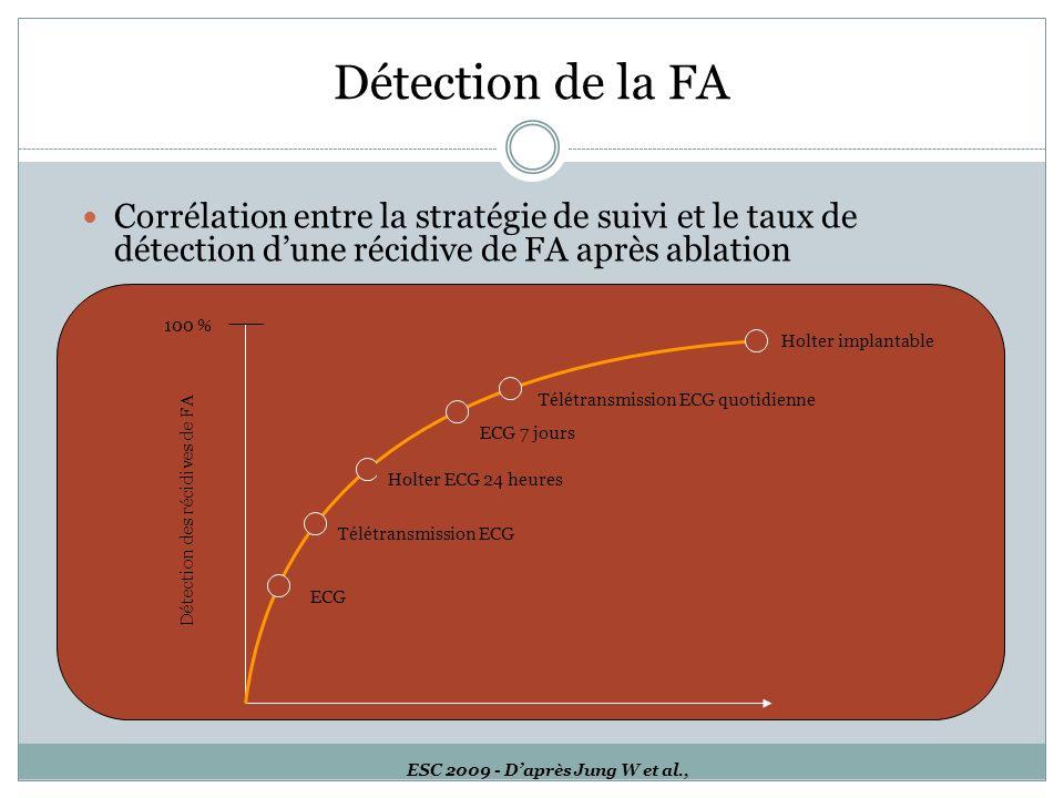 ESC 2009 - D'après Jung W et al.,