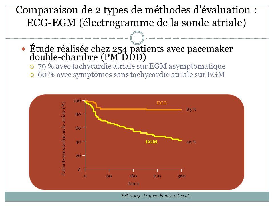 Comparaison de 2 types de méthodes d'évaluation : ECG-EGM (électrogramme de la sonde atriale)
