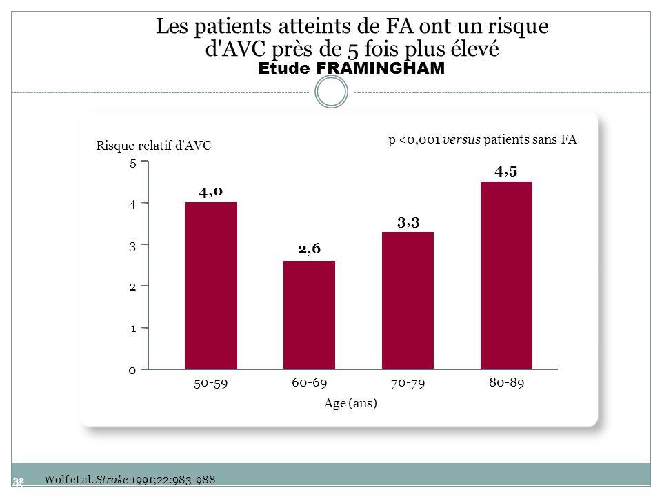 p <0,001 versus patients sans FA