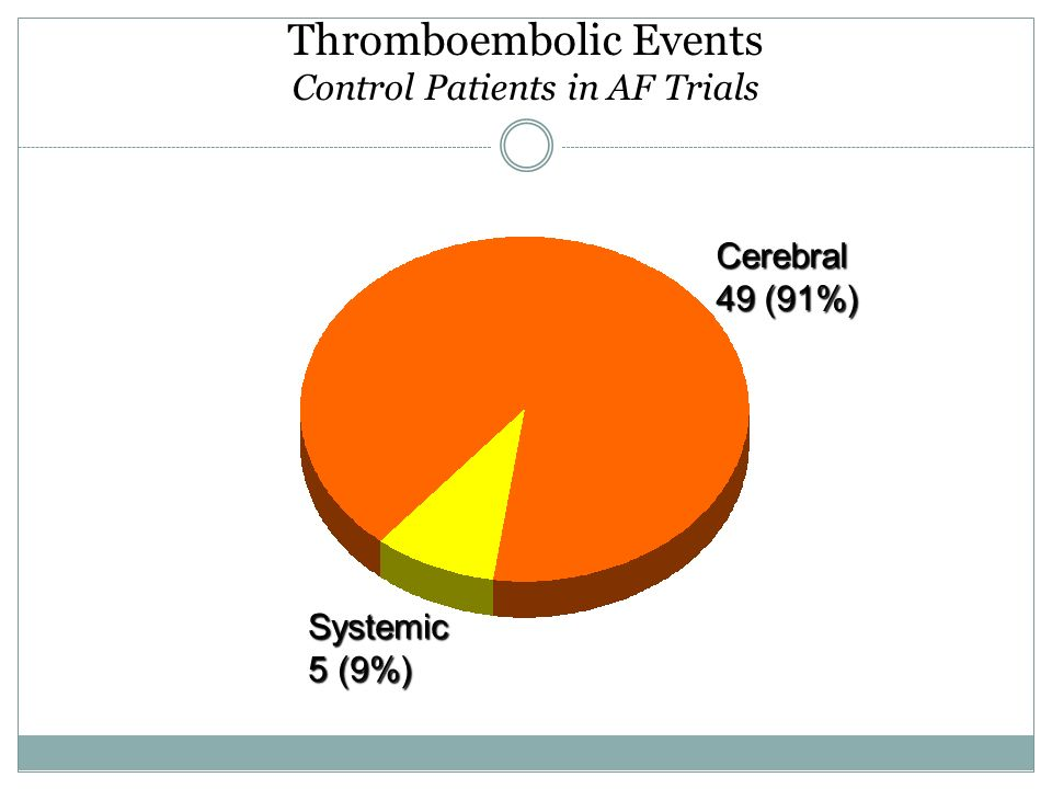 Thromboembolic Events Control Patients in AF Trials